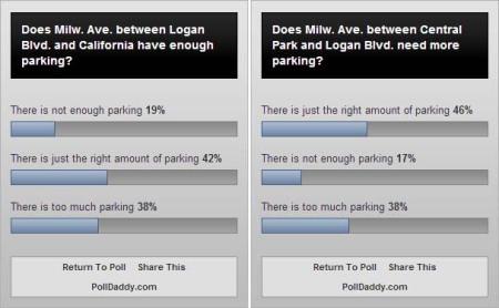 Milwauakee Ave parking polls